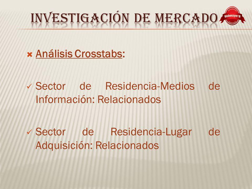 Análisis Crosstabs: Sector de Residencia-Medios de Información: Relacionados Sector de Residencia-Lugar de Adquisición: Relacionados