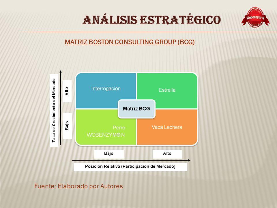 ANÁLISIS ESTRATÉGICO MATRIZ BOSTON CONSULTING GROUP (BCG) Fuente: Elaborado por Autores Bajo Alto BajoAlto Posición Relativa (Participación de Mercado)