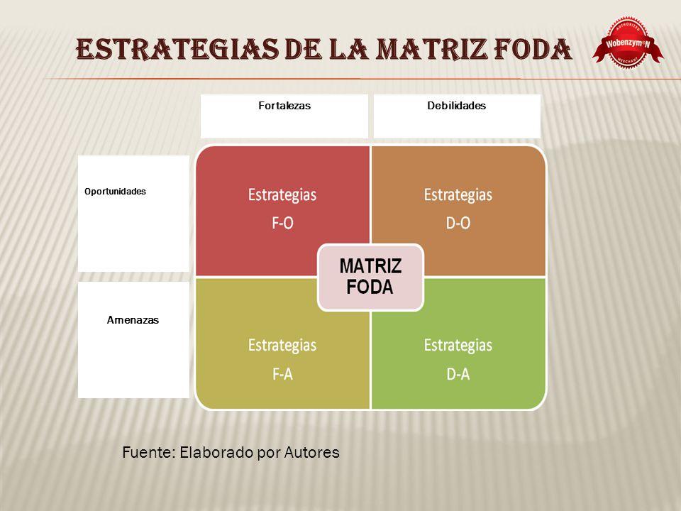 ESTRATEGIAS DE LA MATRIZ FODA FortalezasDebilidades Oportunidades Amenazas Fuente: Elaborado por Autores