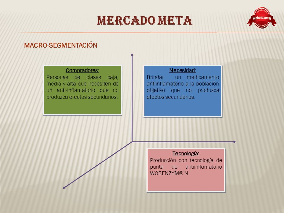 MERCADO META MACRO-SEGMENTACIÓN Necesidad: Brindar un medicamento antiinflamatorio a la población objetivo que no produzca efectos secundarios.