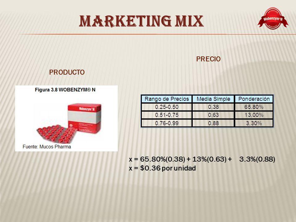MARKETING MIX PRODUCTO PRECIO x = 65.80%(0.38) + 13%(0.63) + 3.3%(0.88) x = $0.36 por unidad