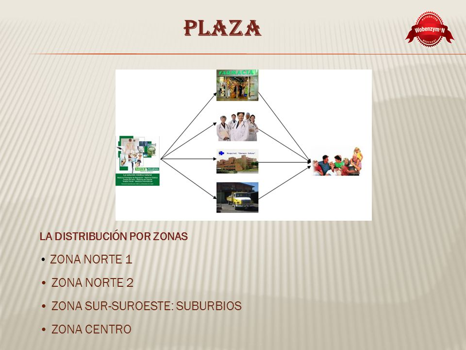 PLAZA LA DISTRIBUCIÓN POR ZONAS ZONA NORTE 1 ZONA NORTE 2 ZONA SUR-SUROESTE: SUBURBIOS ZONA CENTRO
