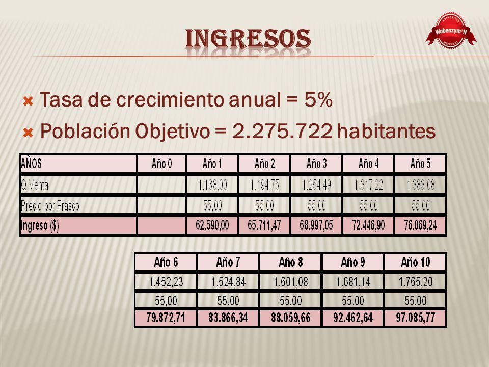 Tasa de crecimiento anual = 5% Población Objetivo = 2.275.722 habitantes