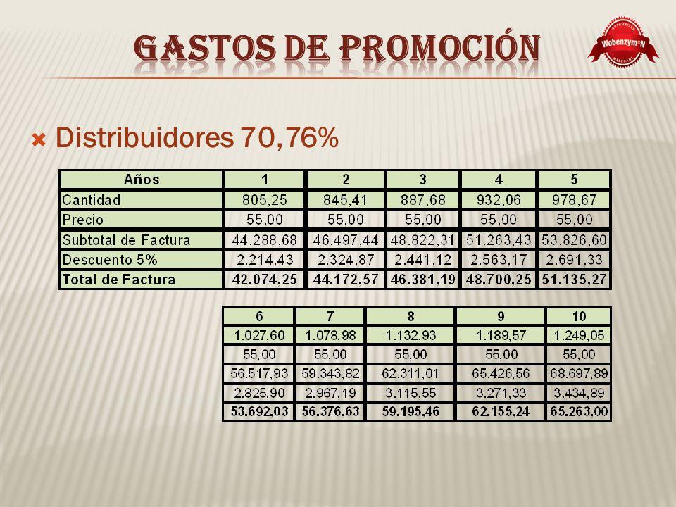 Distribuidores 70,76%