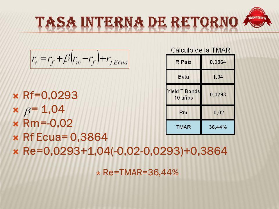 Rf=0,0293 = 1,04 Rm=-0,02 Rf Ecua= 0,3864 Re=0,0293+1,04(-0,02-0,0293)+0,3864 Re=TMAR=36,44%