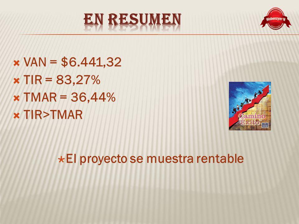 VAN = $6.441,32 TIR = 83,27% TMAR = 36,44% TIR>TMAR El proyecto se muestra rentable