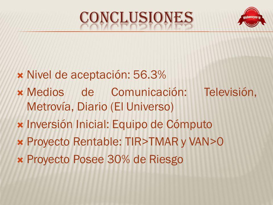 Nivel de aceptación: 56.3% Medios de Comunicación: Televisión, Metrovía, Diario (El Universo) Inversión Inicial: Equipo de Cómputo Proyecto Rentable: TIR>TMAR y VAN>0 Proyecto Posee 30% de Riesgo