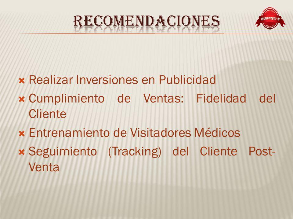 Realizar Inversiones en Publicidad Cumplimiento de Ventas: Fidelidad del Cliente Entrenamiento de Visitadores Médicos Seguimiento (Tracking) del Cliente Post- Venta