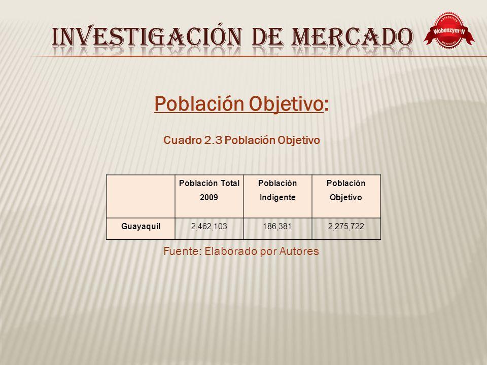 Población Objetivo: Cuadro 2.3 Población Objetivo Fuente: Elaborado por Autores Población Total 2009 Población Indigente Población Objetivo Guayaquil2,462,103186,3812,275,722