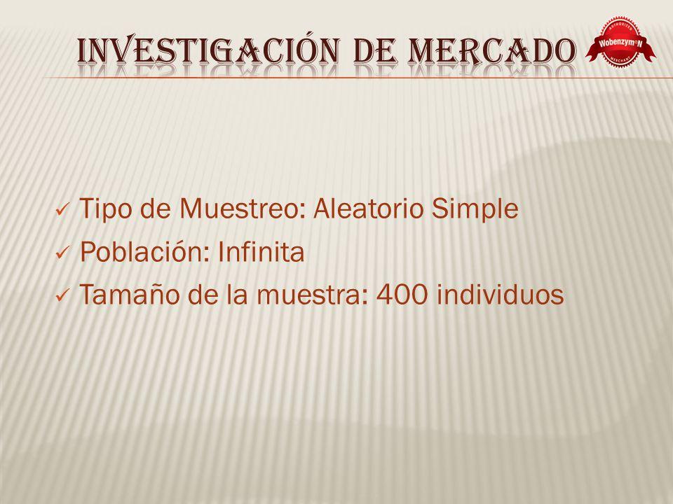 Tipo de Muestreo: Aleatorio Simple Población: Infinita Tamaño de la muestra: 400 individuos