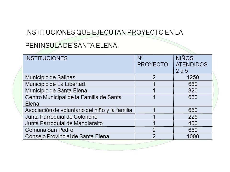 INSTITUCIONES QUE EJECUTAN PROYECTO EN LA PENINSULA DE SANTA ELENA. INSTITUCIONES Nº PROYECTO NIÑOS ATENDIDOS 2 a 5 Municipio de Salinas 2 1250 Munici