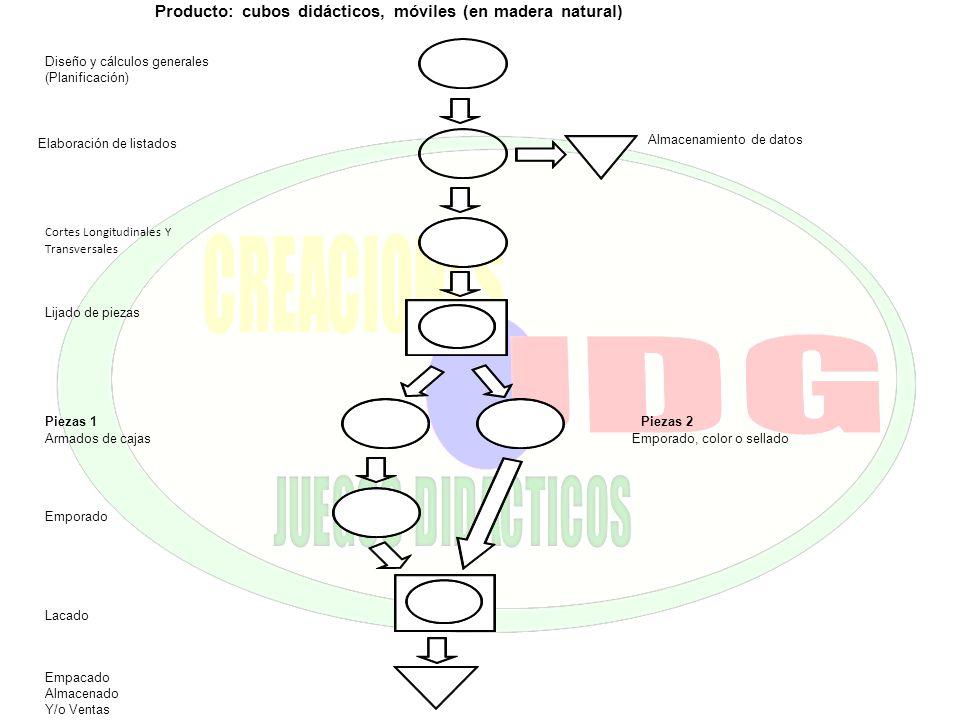 Producto: cubos didácticos, móviles (en madera natural) Diseño y cálculos generales (Planificación) Elaboración de listados Almacenamiento de datos Co