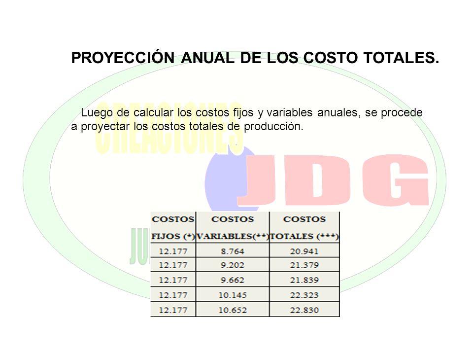 PROYECCIÓN ANUAL DE LOS COSTO TOTALES. Luego de calcular los costos fijos y variables anuales, se procede a proyectar los costos totales de producción