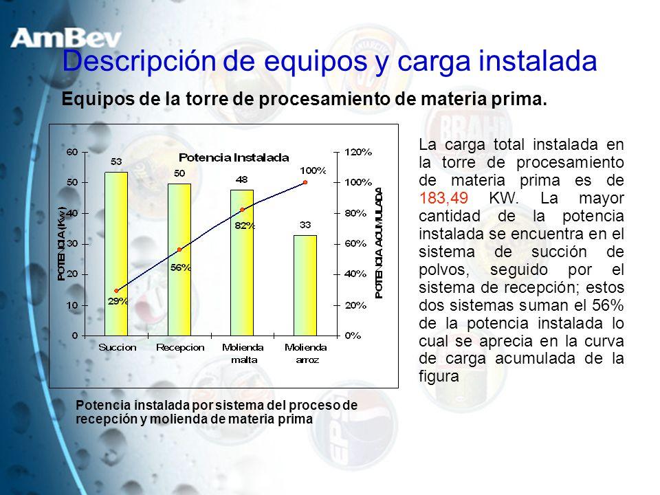 Descripción de equipos y carga instalada La carga total instalada en la torre de procesamiento de materia prima es de 183,49 KW. La mayor cantidad de