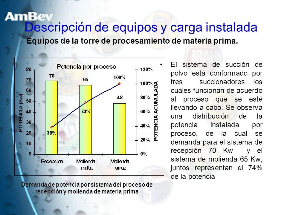 Descripción de equipos y carga instalada El sistema de succión de polvo está conformado por tres succionadores los cuales funcionan de acuerdo al proc