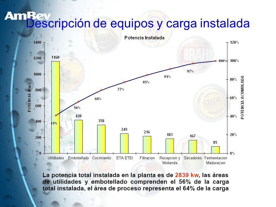 La potencia total instalada en la planta es de 2839 kw, las áreas de utilidades y embotellado comprenden el 56% de la carga total instalada, el área d