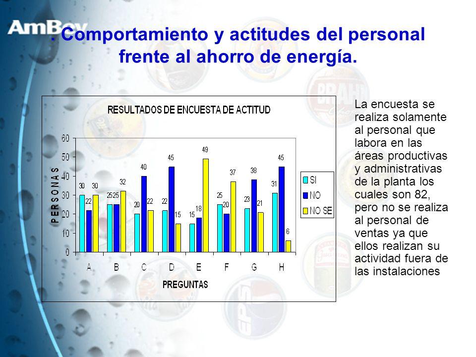 . Comportamiento y actitudes del personal frente al ahorro de energía. La encuesta se realiza solamente al personal que labora en las áreas productiva