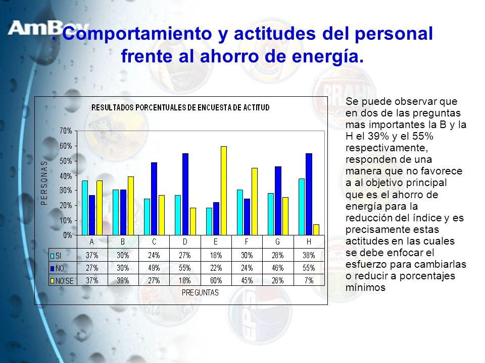 . Comportamiento y actitudes del personal frente al ahorro de energía. Se puede observar que en dos de las preguntas mas importantes la B y la H el 39