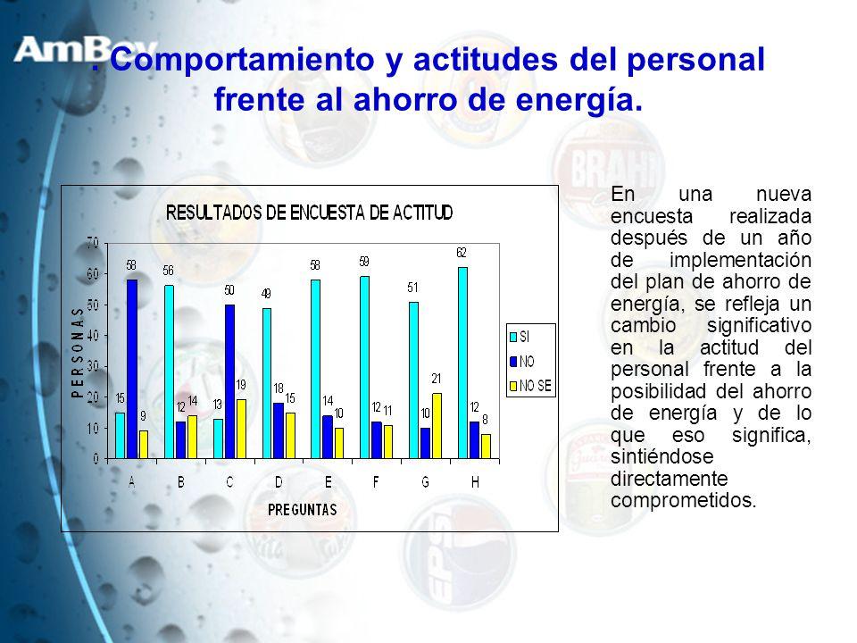. Comportamiento y actitudes del personal frente al ahorro de energía. En una nueva encuesta realizada después de un año de implementación del plan de