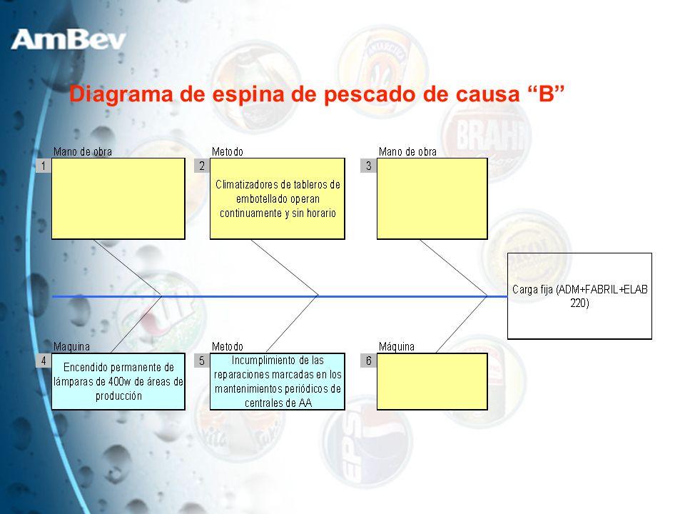 Diagrama de espina de pescado de causa B
