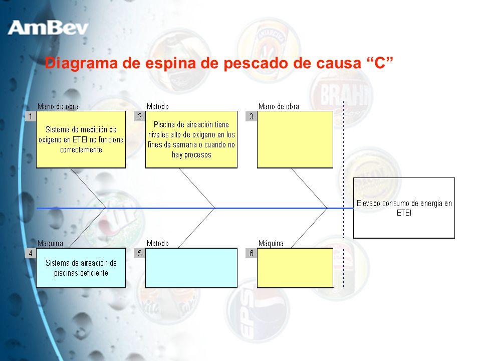 Diagrama de espina de pescado de causa C