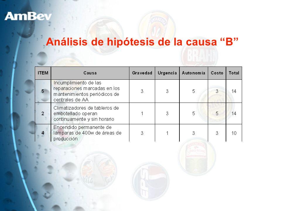 Análisis de hipótesis de la causa B