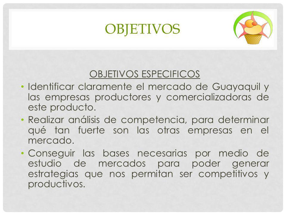 OBJETIVOS OBJETIVOS ESPECIFICOS Identificar claramente el mercado de Guayaquil y las empresas productores y comercializadoras de este producto. Realiz
