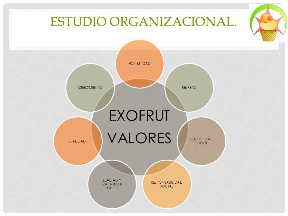 ESTUDIO ORGANIZACIONAL. EXOFRUT VALORES HONESTIDADRESPETO SERVICIO AL CLIENTE RESPONSABILIDAD SOCIAL LEALTAD Y TRABAJO EN EQUIPO CALIDADCRECIMIENTO