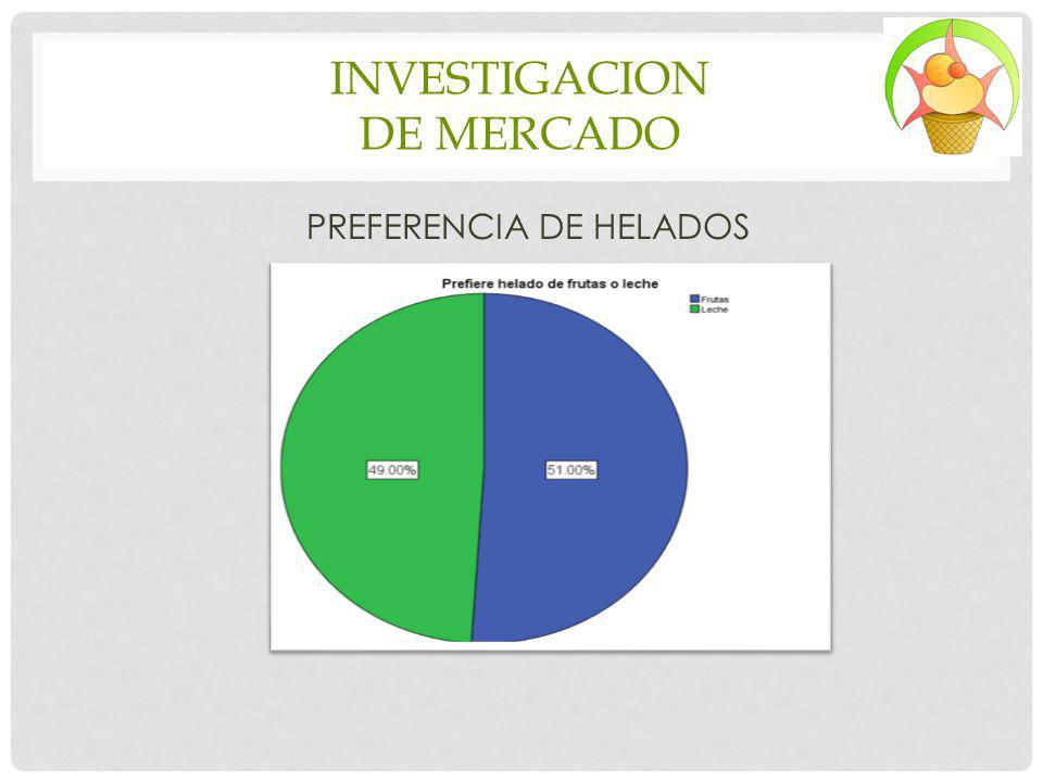 INVESTIGACION DE MERCADO PREFERENCIA DE HELADOS