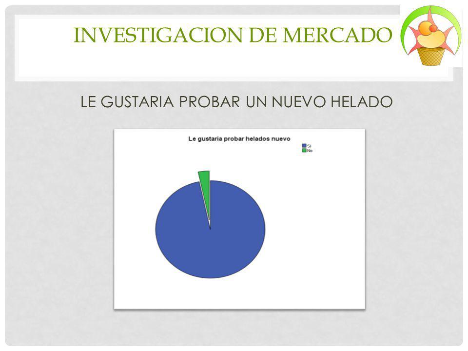 INVESTIGACION DE MERCADO LE GUSTARIA PROBAR UN NUEVO HELADO