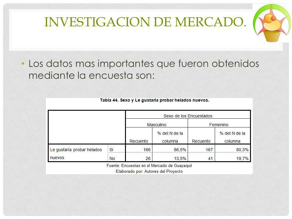 INVESTIGACION DE MERCADO. Los datos mas importantes que fueron obtenidos mediante la encuesta son: