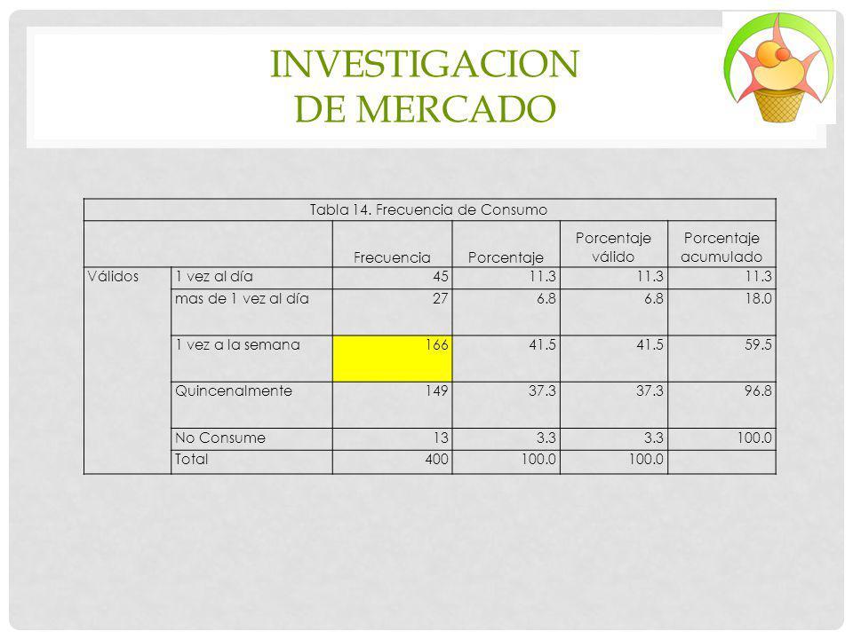 INVESTIGACION DE MERCADO Tabla 14. Frecuencia de Consumo FrecuenciaPorcentaje Porcentaje válido Porcentaje acumulado Válidos1 vez al día4511.3 mas de