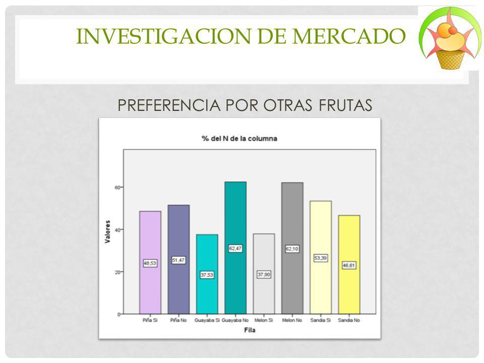 INVESTIGACION DE MERCADO PREFERENCIA POR OTRAS FRUTAS