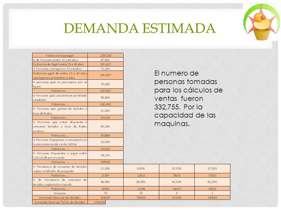DEMANDA ESTIMADA El numero de personas tomadas para los cálculos de ventas fueron 332,755. Por la capacidad de las maquinas.