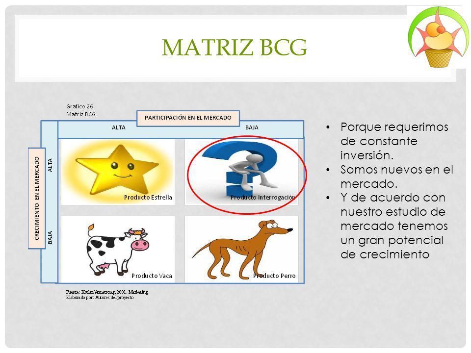 MATRIZ BCG Porque requerimos de constante inversión. Somos nuevos en el mercado. Y de acuerdo con nuestro estudio de mercado tenemos un gran potencial
