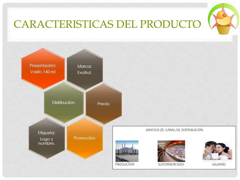 CARACTERISTICAS DEL PRODUCTO Marca: Exofrut. Presentación: Vasito 140 ml Distribución. PrecioPromoción Etiqueta: Logo y nombre.
