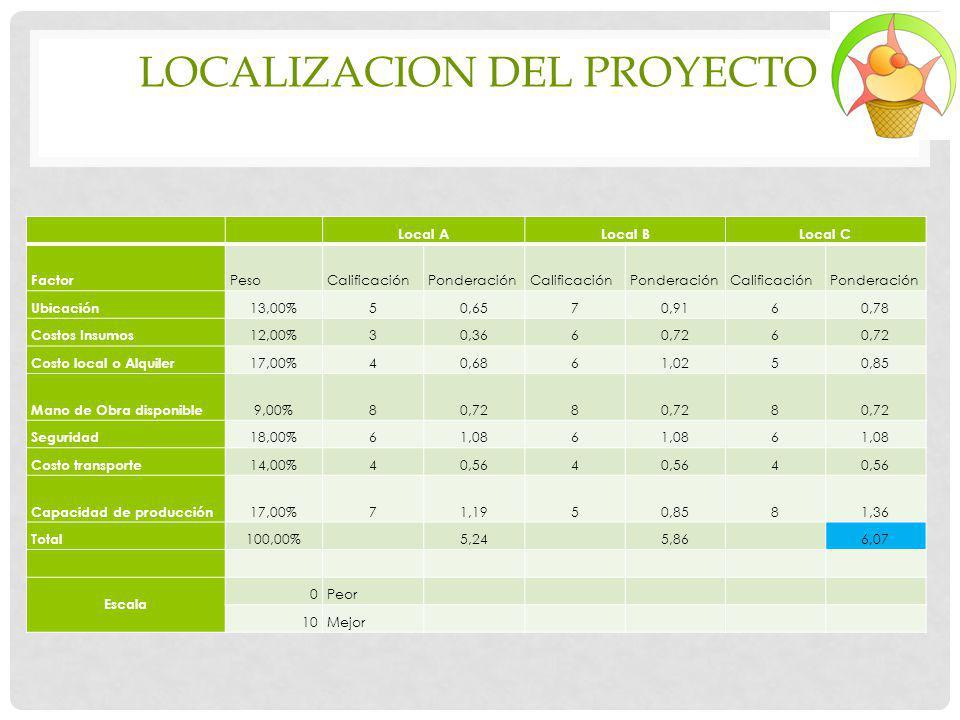 Local ALocal BLocal C Factor PesoCalificaciónPonderaciónCalificaciónPonderaciónCalificaciónPonderación Ubicación 13,00%50,6570,9160,78 Costos Insumos