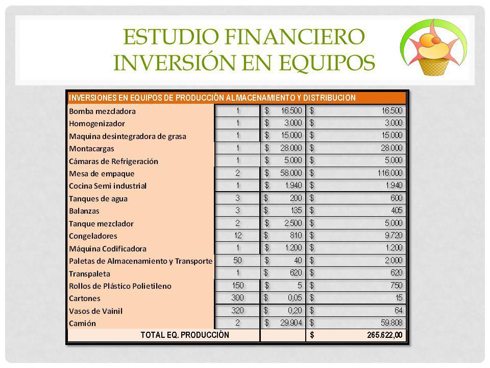 ESTUDIO FINANCIERO INVERSIÓN EN EQUIPOS