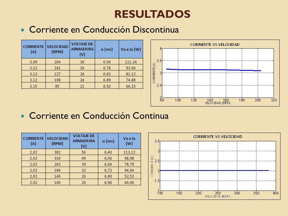 RESULTADOS Corriente en Conducción Discontinua Corriente en Conducción Continua CORRIENTE [A] VELOCIDAD [RPM] VOLTAJE DE ARMADURA [V] α [ms] Va x Ia [W] 2,02382566,40113,12 2,02330496,5698,98 2,02242396,6478,78 2,02184326,7264,64 2,02140266,8052,52 2,02100206,9640,40 CORRIENTE [A] VELOCIDAD [RPM] VOLTAJE DE ARMADURA [V] α [ms]Va x Ia [W] 3.09204366.56111.24 3.12161306.7893.60 3.12127266.8381.12 3.12108246.8974.88 3.1585216.9266.15