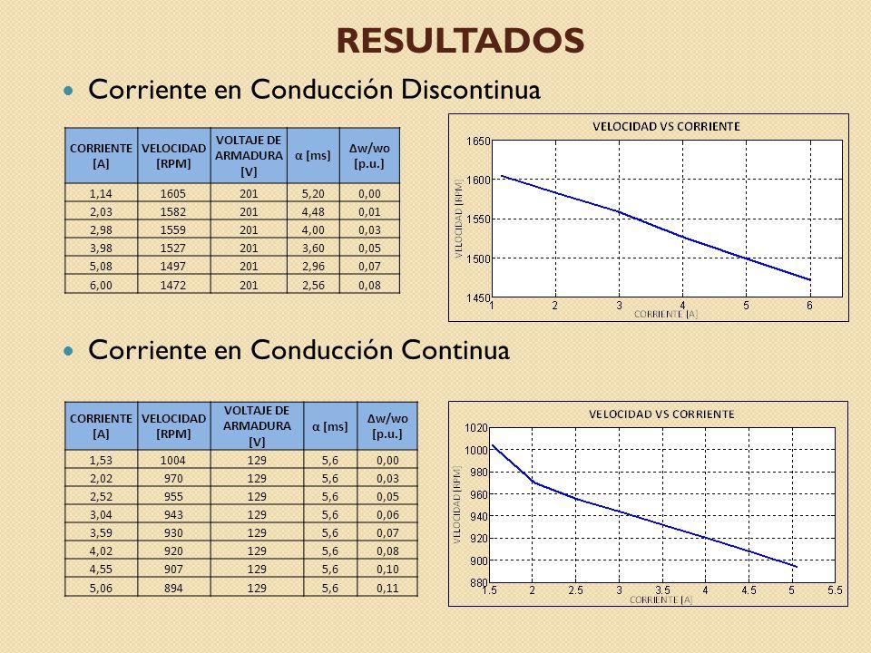 RESULTADOS Corriente en Conducción Discontinua Corriente en Conducción Continua CORRIENTE [A] VELOCIDAD [RPM] VOLTAJE DE ARMADURA [V] α [ms] Δw/wo [p.u.] 1,5310041295,60,00 2,029701295,60,03 2,529551295,60,05 3,049431295,60,06 3,599301295,60,07 4,029201295,60,08 4,559071295,60,10 5,068941295,60,11 CORRIENTE [A] VELOCIDAD [RPM] VOLTAJE DE ARMADURA [V] α [ms] Δw/wo [p.u.] 1,1416052015,200,00 2,0315822014,480,01 2,9815592014,000,03 3,9815272013,600,05 5,0814972012,960,07 6,0014722012,560,08