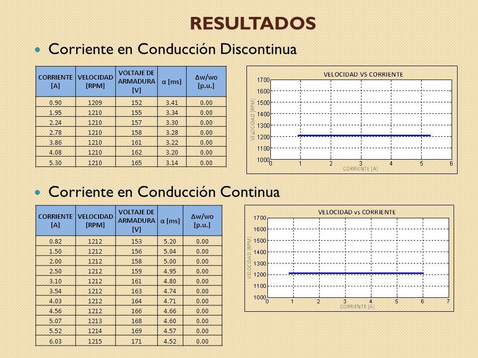 RESULTADOS Corriente en Conducción Discontinua Corriente en Conducción Continua CORRIENTE [A] VELOCIDAD [RPM] VOLTAJE DE ARMADURA [V] α [ms] Δw/wo [p.u.] 0.8212121535.200.00 1.5012121565.040.00 2.0012121585.000.00 2.5012121594.950.00 3.1012121614.800.00 3.5412121634.740.00 4.0312121644.710.00 4.5612121664.660.00 5.0712131684.600.00 5.5212141694.570.00 6.0312151714.520.00 CORRIENTE [A] VELOCIDAD [RPM] VOLTAJE DE ARMADURA [V] α [ms] Δw/wo [p.u.] 0.9012091523.410.00 1.9512101553.340.00 2.2412101573.300.00 2.7812101583.280.00 3.8612101613.220.00 4.0812101623.200.00 5.3012101653.140.00