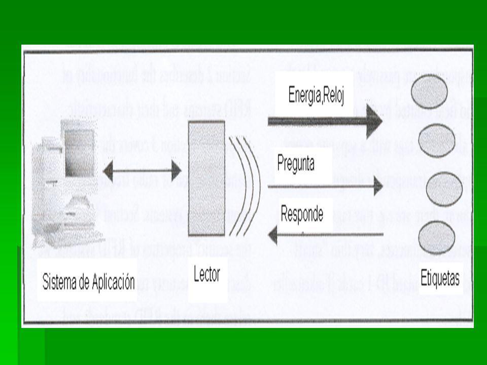 PRIVACIDAD La radio comunicación entre transpondedores RFID y lectores provoca, como básicamente todas las tecnologías inalámbricas, un número de problemas de seguridad.