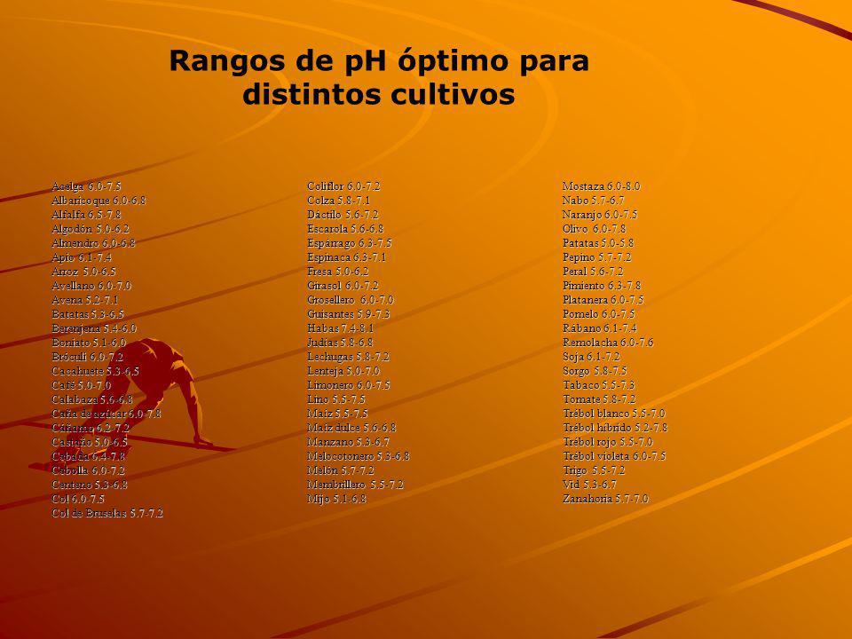 Acelga 6.0-7.5 Albaricoque 6.0-6.8 Alfalfa 6.5-7.8 Algodón 5.0-6.2 Almendro 6.0-6.8 Apio 6.1-7.4 Arroz 5.0-6.5 Avellano 6.0-7.0 Avena 5.2-7.1 Batatas