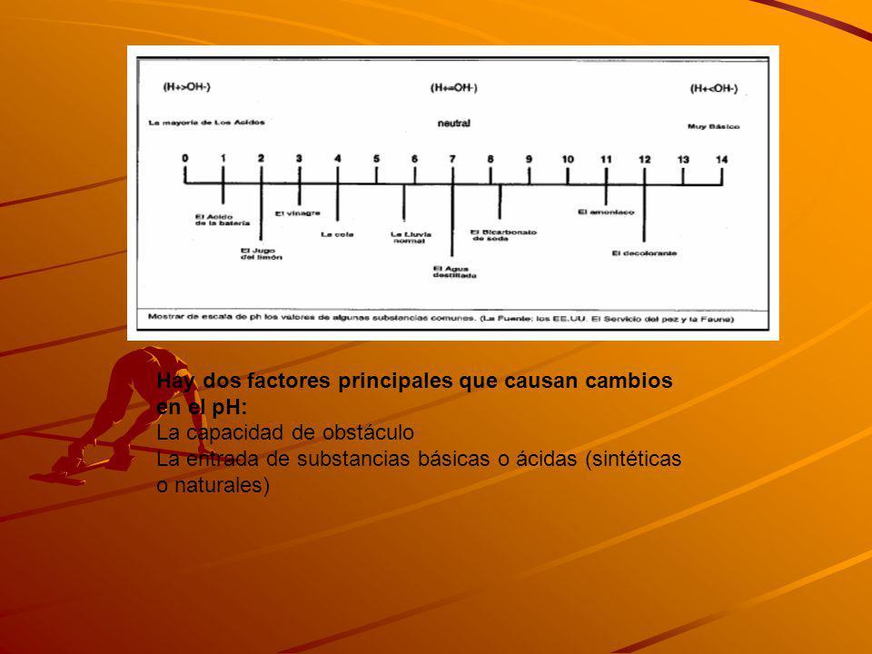 Hay dos factores principales que causan cambios en el pH: La capacidad de obstáculo La entrada de substancias básicas o ácidas (sintéticas o naturales