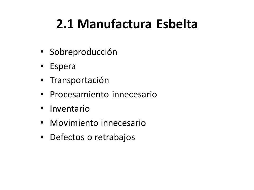 2.1 Manufactura Esbelta Sobreproducción Espera Transportación Procesamiento innecesario Inventario Movimiento innecesario Defectos o retrabajos