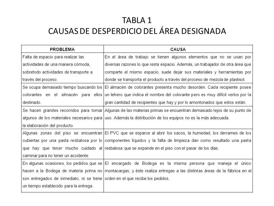 TABLA 1 CAUSAS DE DESPERDICIO DEL ÁREA DESIGNADA PROBLEMACAUSA Falta de espacio para realizar las actividades de una manera cómoda, sobretodo activida