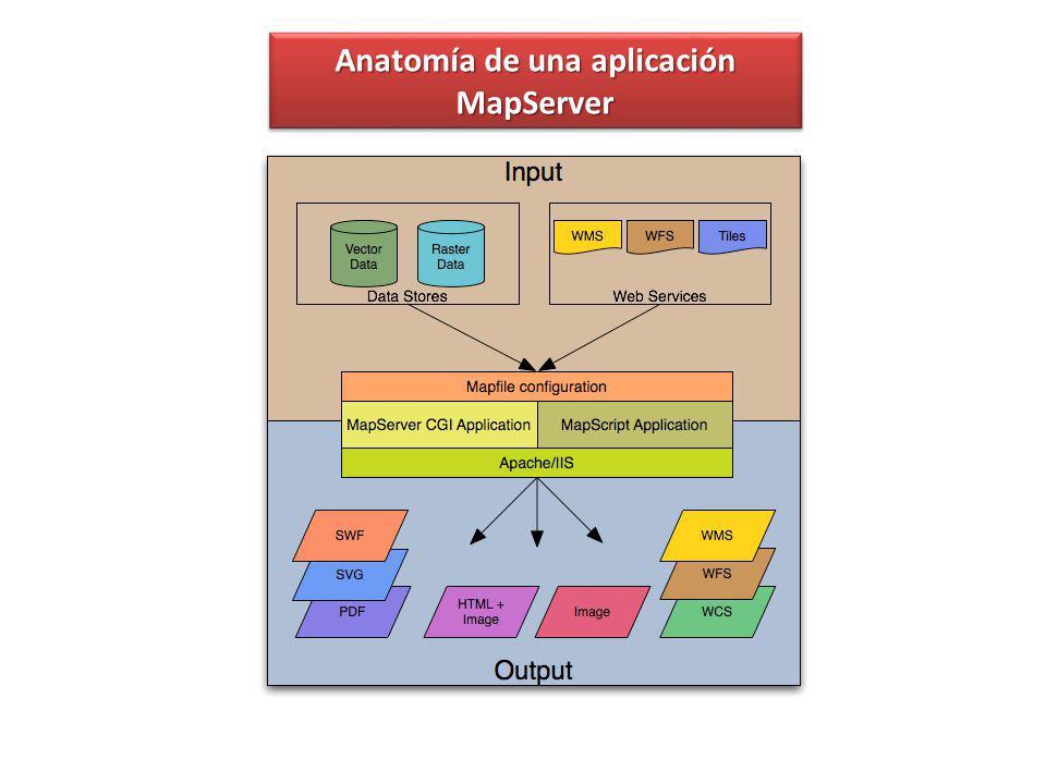 La estructura b á sica de las aplicaciones MapServer Una aplicación MapServer simple consiste en: Map File - es un archivo de configuración de texto estructurado para su aplicación MapServer.