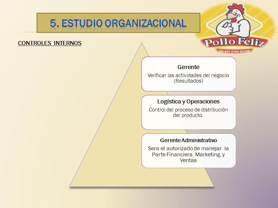 CONTROLES INTERNOS Gerente Verificar las actividades del negocio (Resultados) Logística y Operaciones Control del proceso de distribución del producto