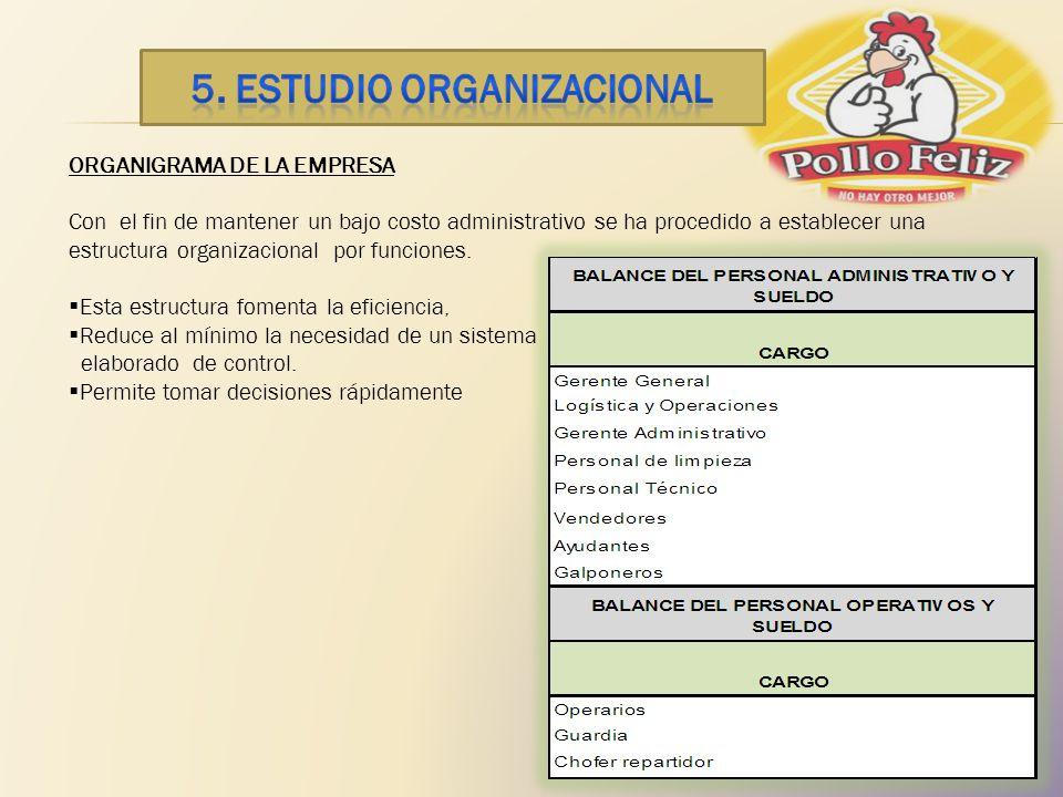 ORGANIGRAMA DE LA EMPRESA Con el fin de mantener un bajo costo administrativo se ha procedido a establecer una estructura organizacional por funciones