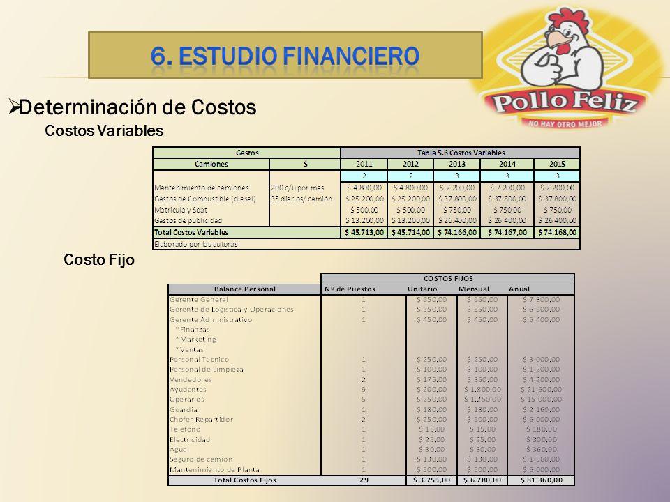 Determinación de Costos Costos Variables Costo Fijo